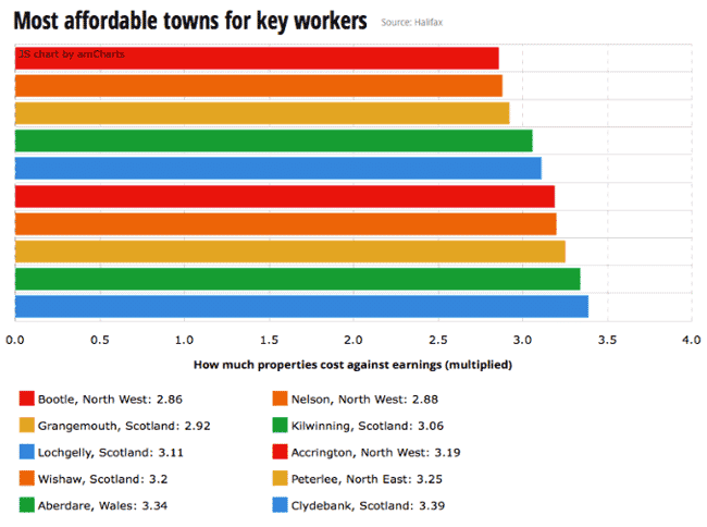 Affordable UK Towns